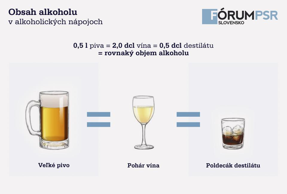 Obsah alkoholu v alkoholickych napojoch