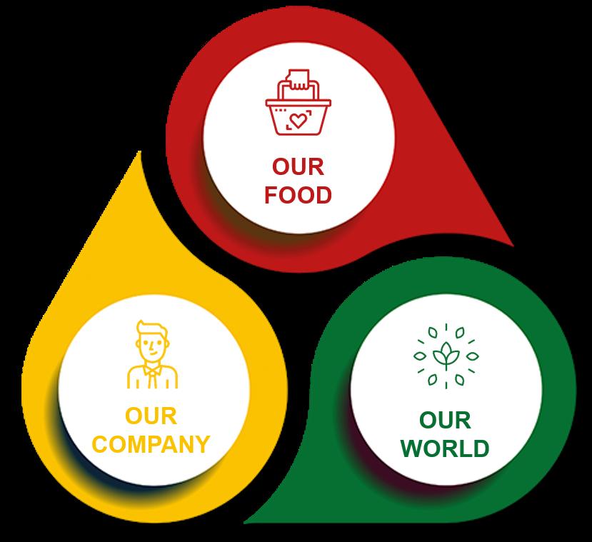 Dr Oetker, Charta udržateľnostia jej tri základné piliere